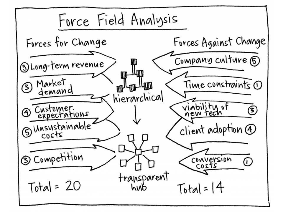 force field analysis essay