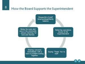 Board Supports Superintendent