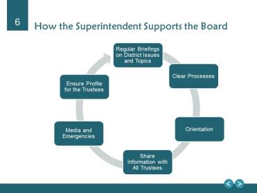 How Superintendent Supports the Board