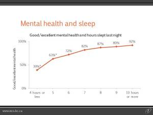 Mental Health and Sleep