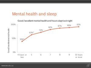 Mental Health and Sleep